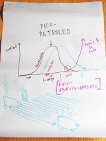 Estudio del fenomeno de Pico Petroleo y sus efectos sobre los precios de la comida (a traves de los monocultivos)