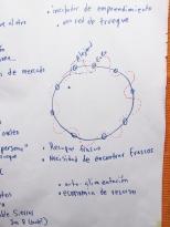 Detalle: efecto de borde en un circulo de trueque. Nucleo de trueque como un incubador de nuevos emprendimientos.